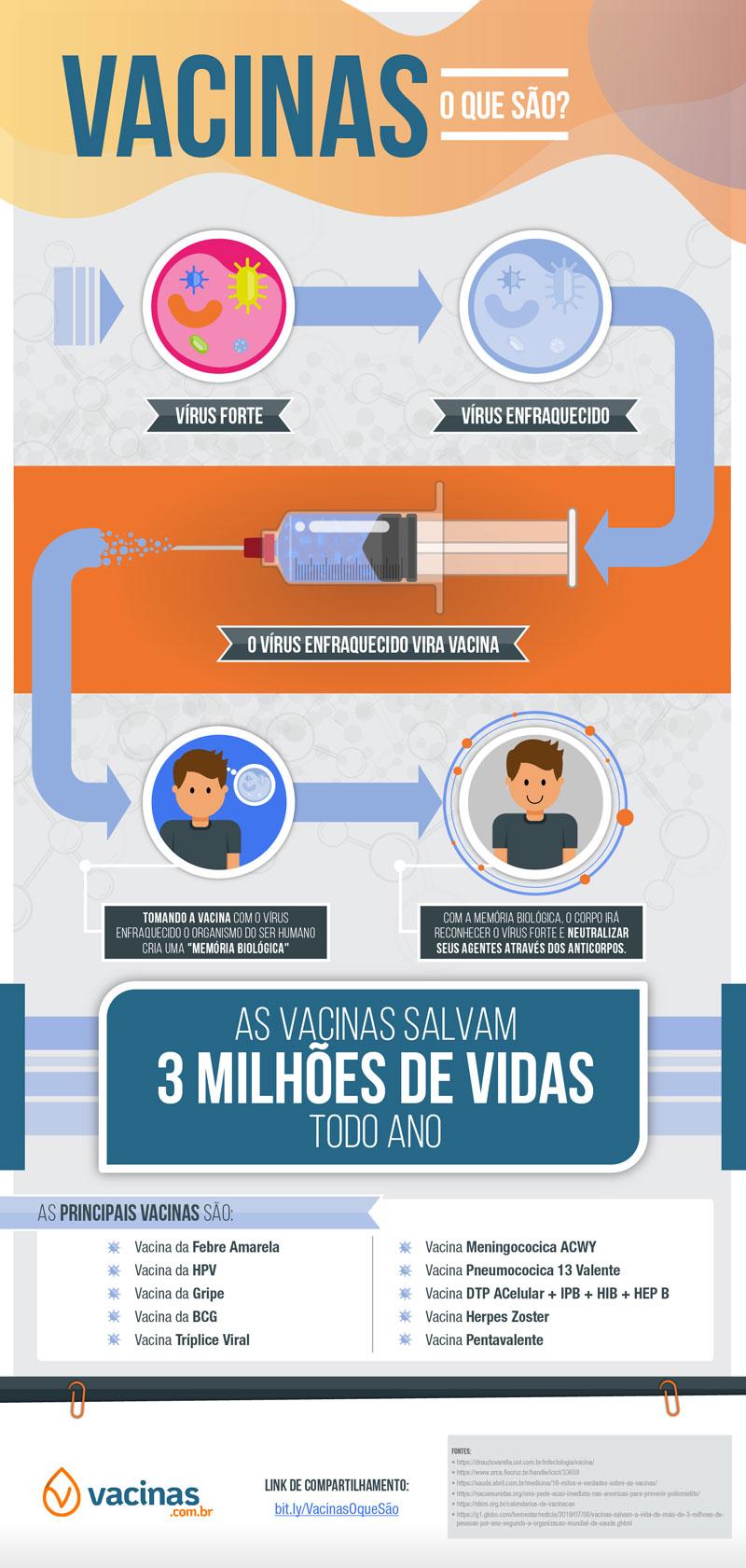 Explicação do que são vacinas