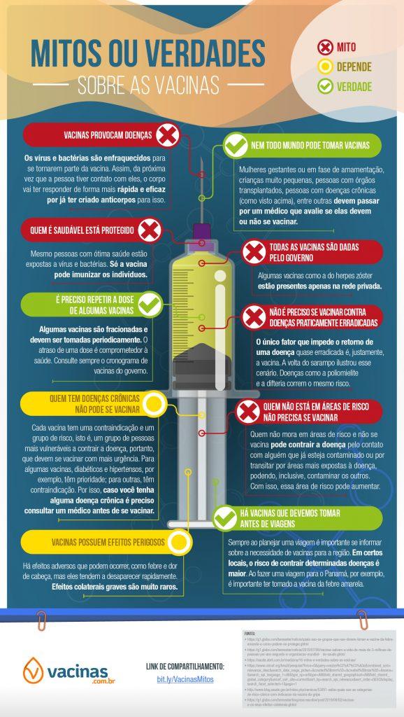 vacinas: mitos e verdades. Saiba quais são os mitos e verdades da vacinação
