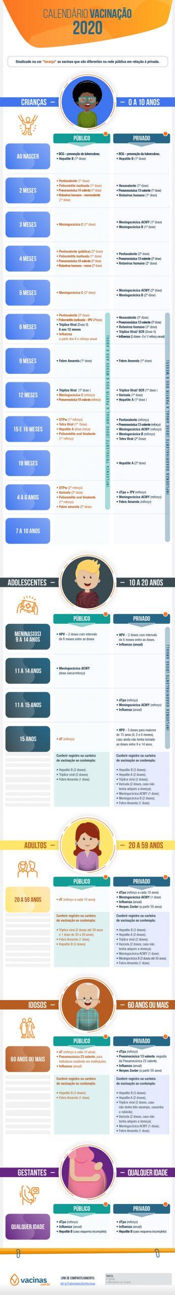 saiba quais vacinas tomar em cada fase da vida e a diferença do calendário no setor público e privado