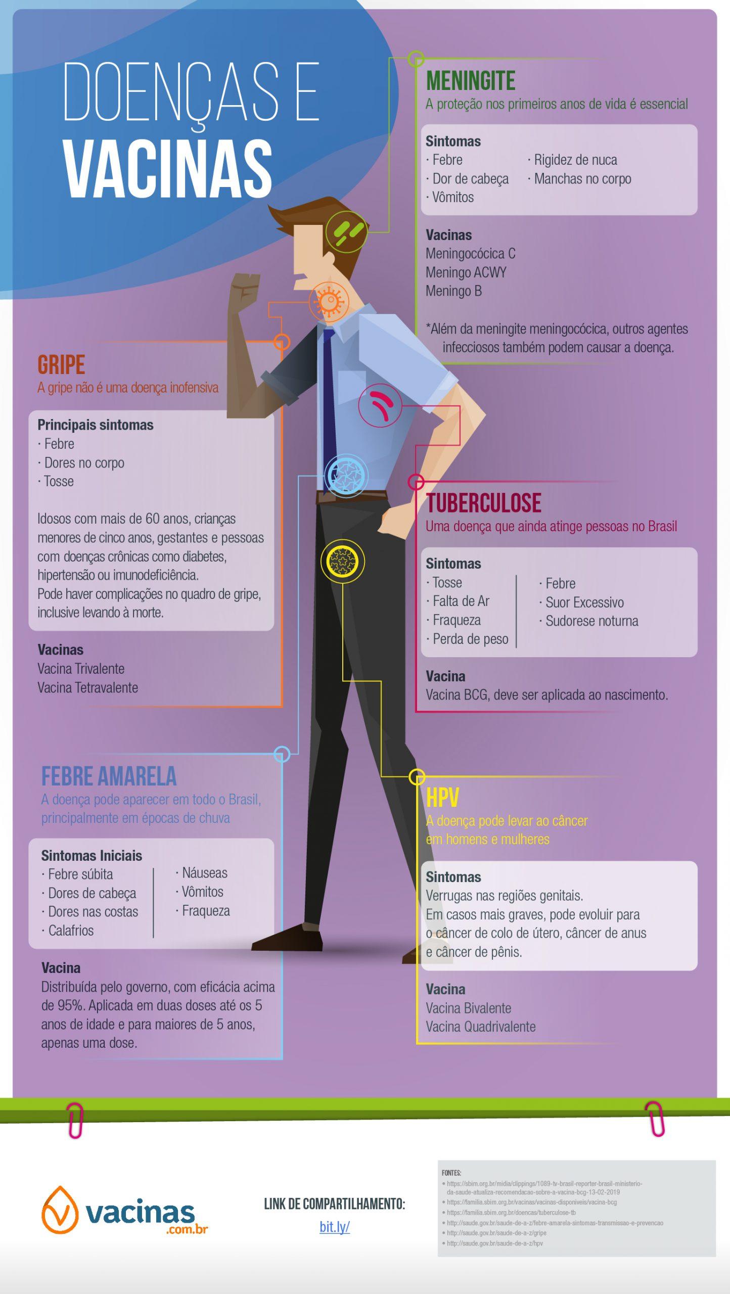 Doenças e vacinas