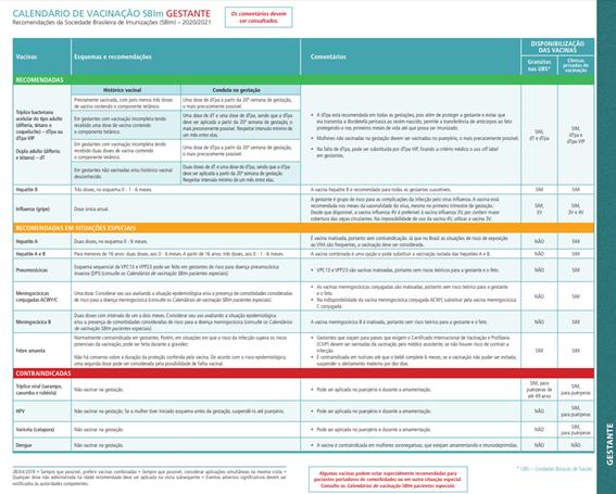 Calendário da SBIM de vacinas para gestantes 2020