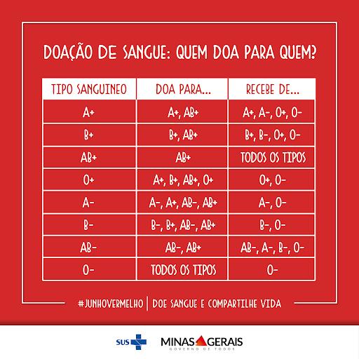 Tabela abaixo pelo SUS e pelo Governo de Minas Gerais