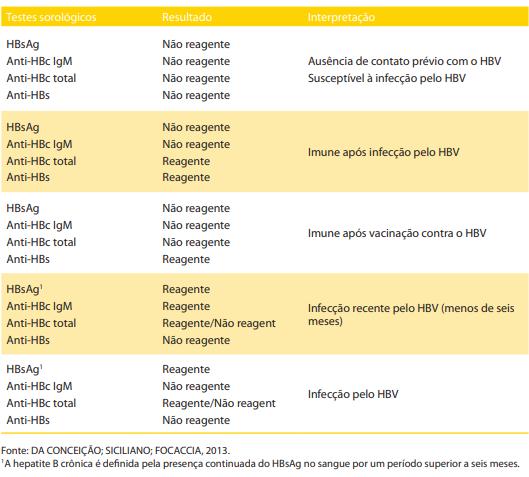 Tabela de testes sorológicos de hepatite