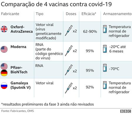 Comparação de 4 vacinas Covid-19