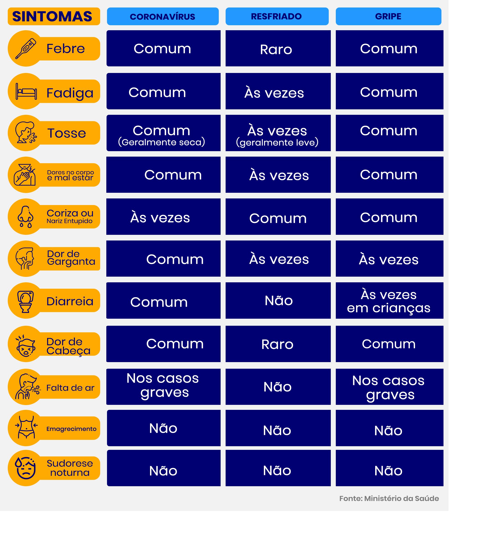 Tabela de sintomas da COVID-19