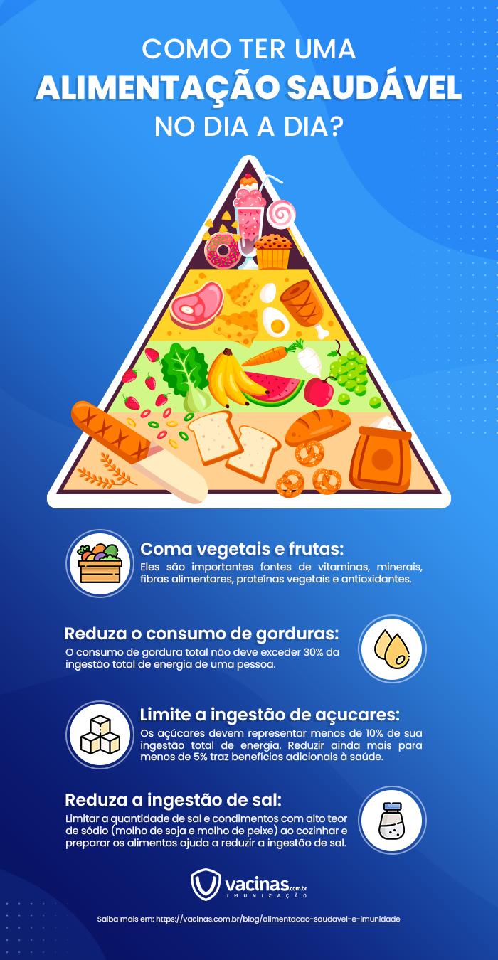 Pirâmide de como ter uma alimentação saudável no dia a dia